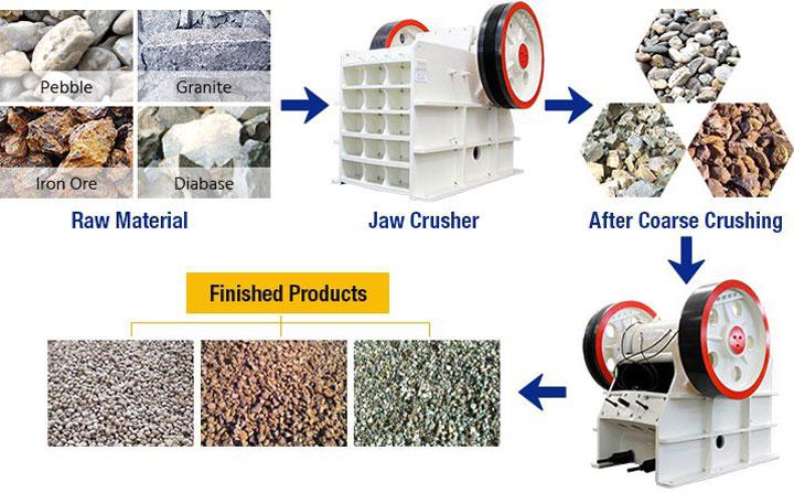 application of jaw crusher machine