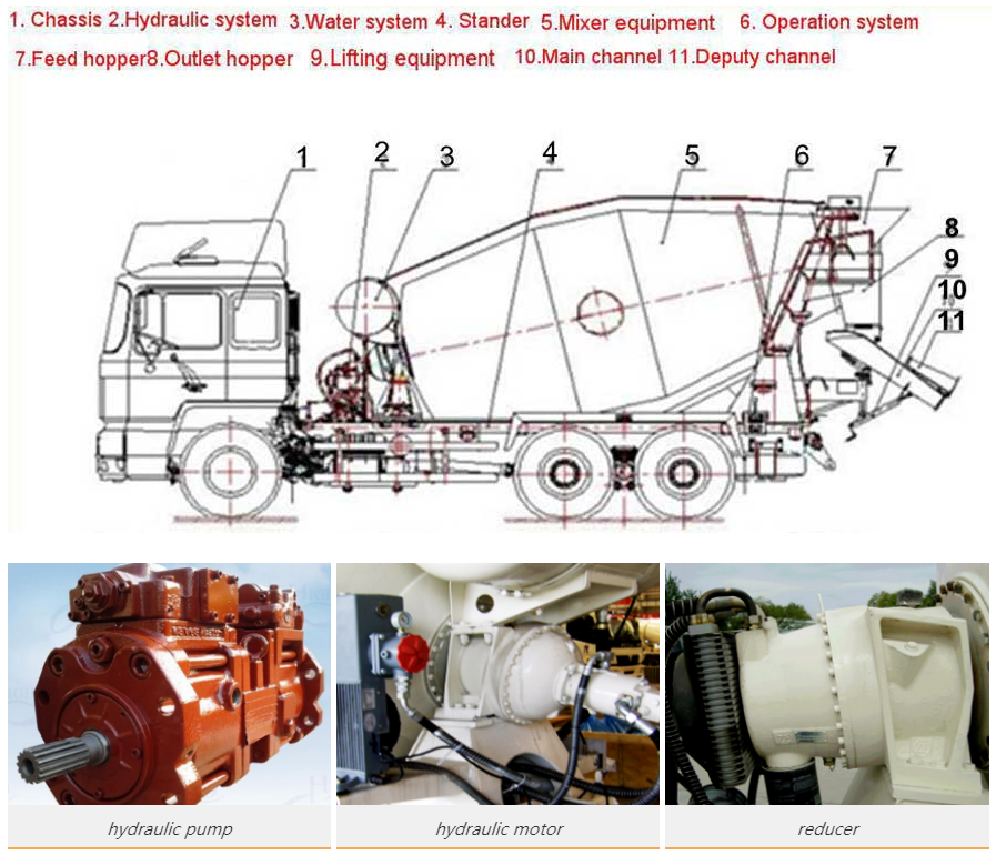 components of truck machine