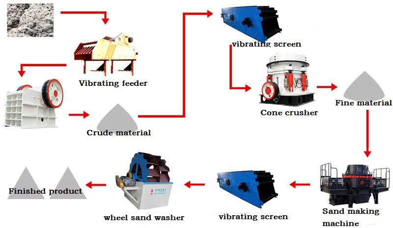 crushing process of crushing mining equipment