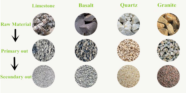 raw materials of the mobile crusher machine