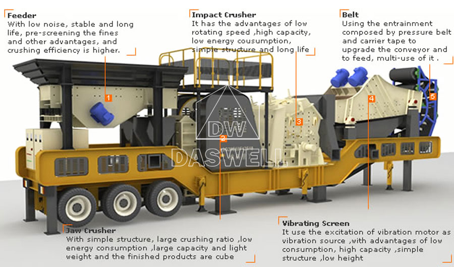 the components of mobile crushing plant for sale