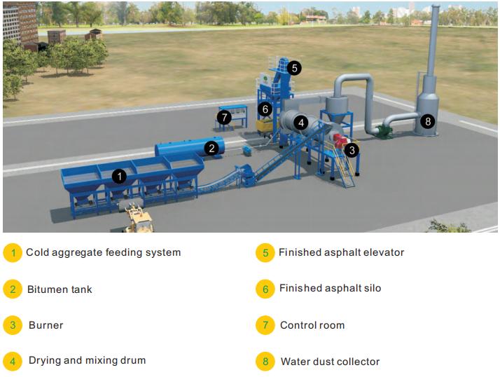 components of asphalt drum mix plant